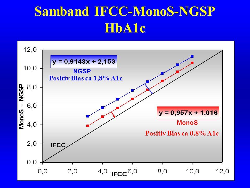 Samband IFCC-MonoS-NGSP HbA1c