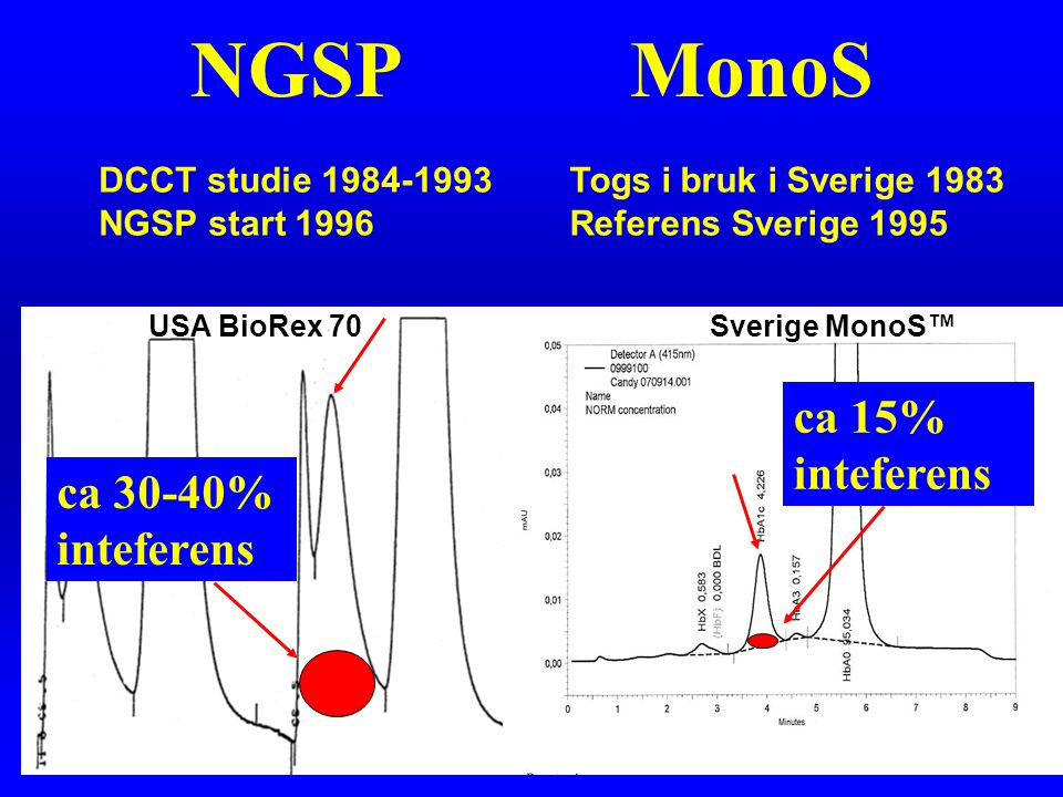 NGSP MonoS ca 15% inteferens ca 30-40% inteferens
