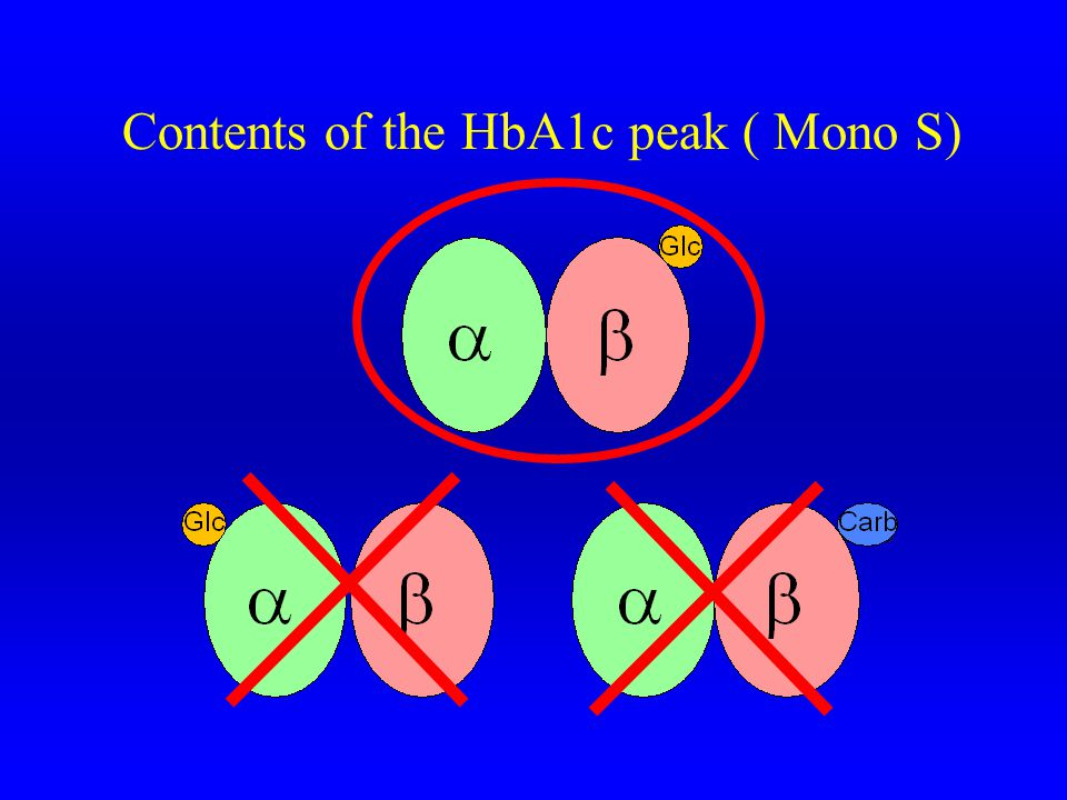 Contents of the HbA1c peak ( Mono S)