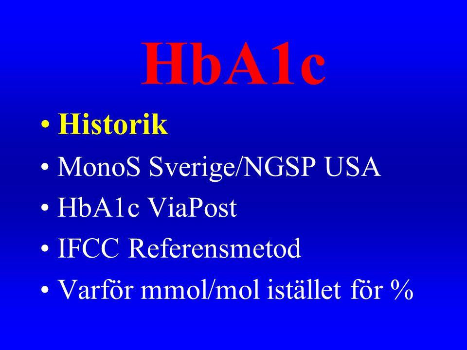 HbA1c Historik MonoS Sverige/NGSP USA HbA1c ViaPost IFCC Referensmetod