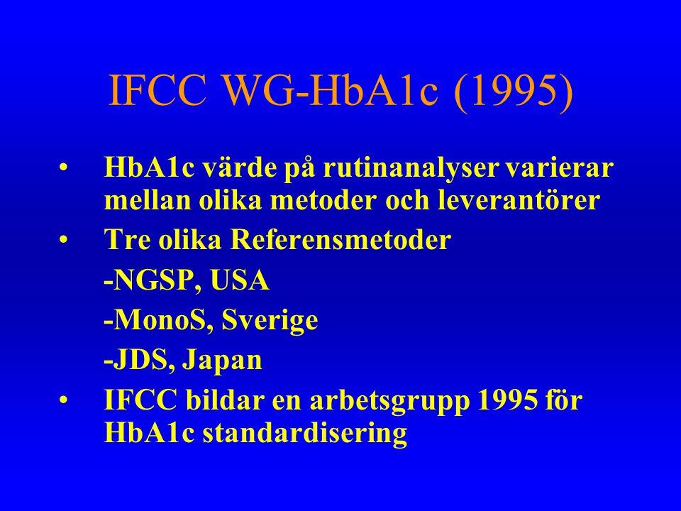 IFCC WG-HbA1c (1995) HbA1c värde på rutinanalyser varierar mellan olika metoder och leverantörer. Tre olika Referensmetoder.
