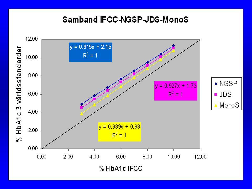 Samband IFCC-MonoS