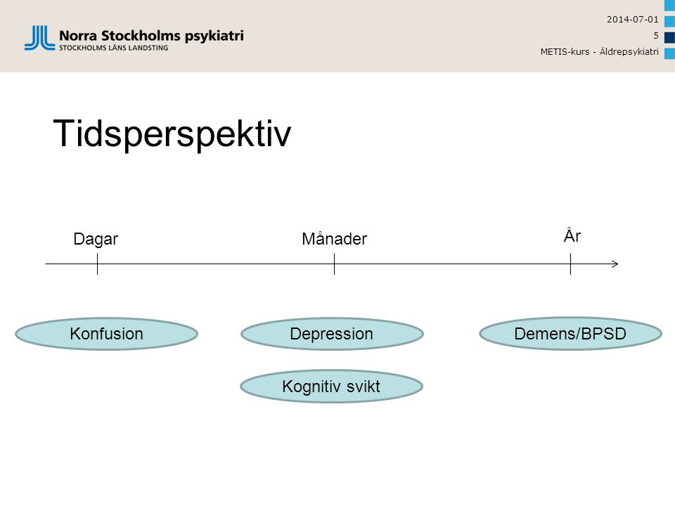Tidsperspektiv Konfusion Kognitiv svikt Depression Demens/BPSD Dagar