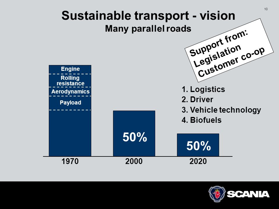 Sustainable transport - vision Many parallel roads