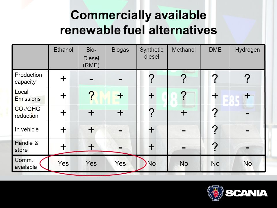 Commercially available renewable fuel alternatives