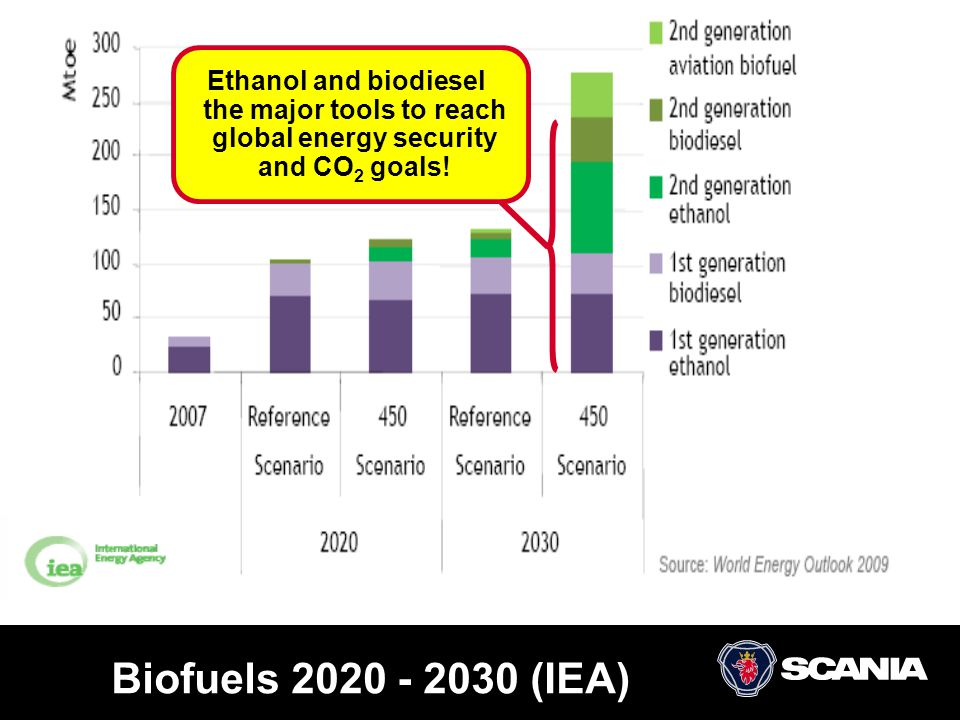 Ethanol and biodiesel the major tools to reach global energy security and CO2 goals!