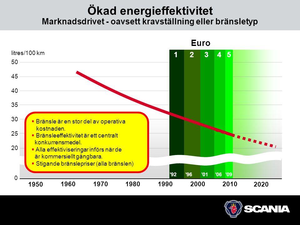 Ökad energieffektivitet Marknadsdrivet - oavsett kravställning eller bränsletyp