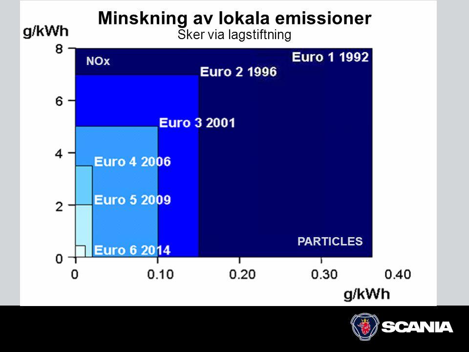 Minskning av lokala emissioner Sker via lagstiftning