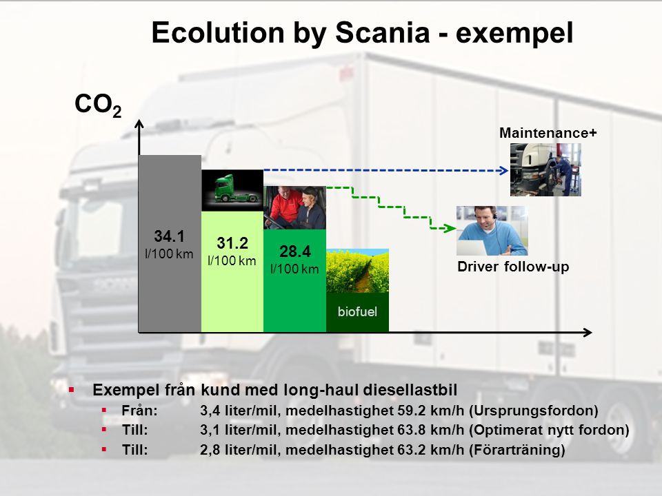 Ecolution by Scania - exempel