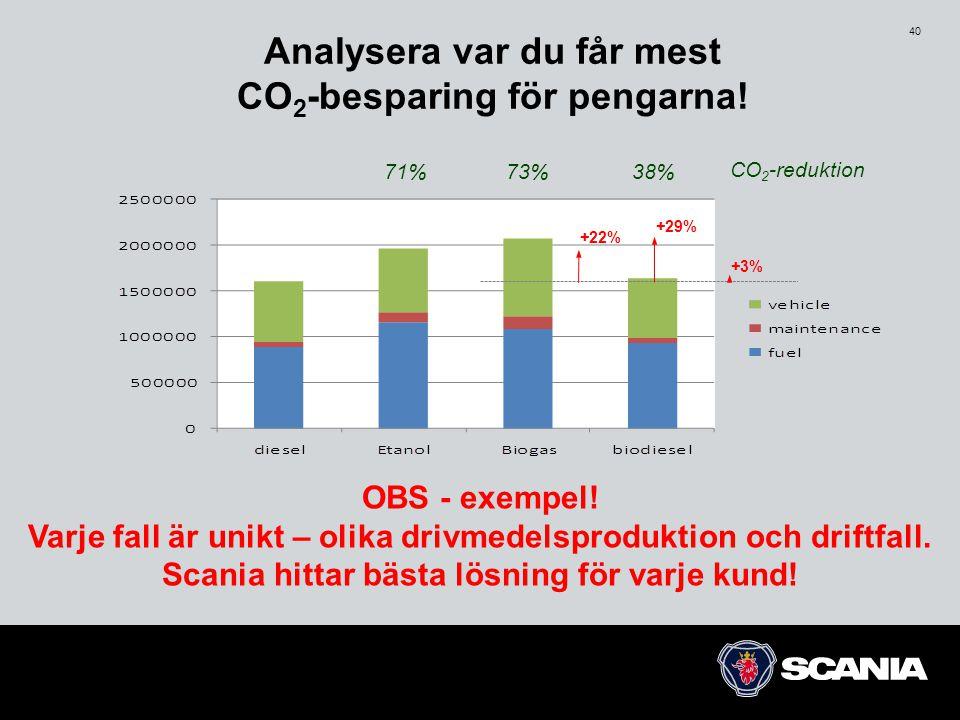 Analysera var du får mest CO2-besparing för pengarna!