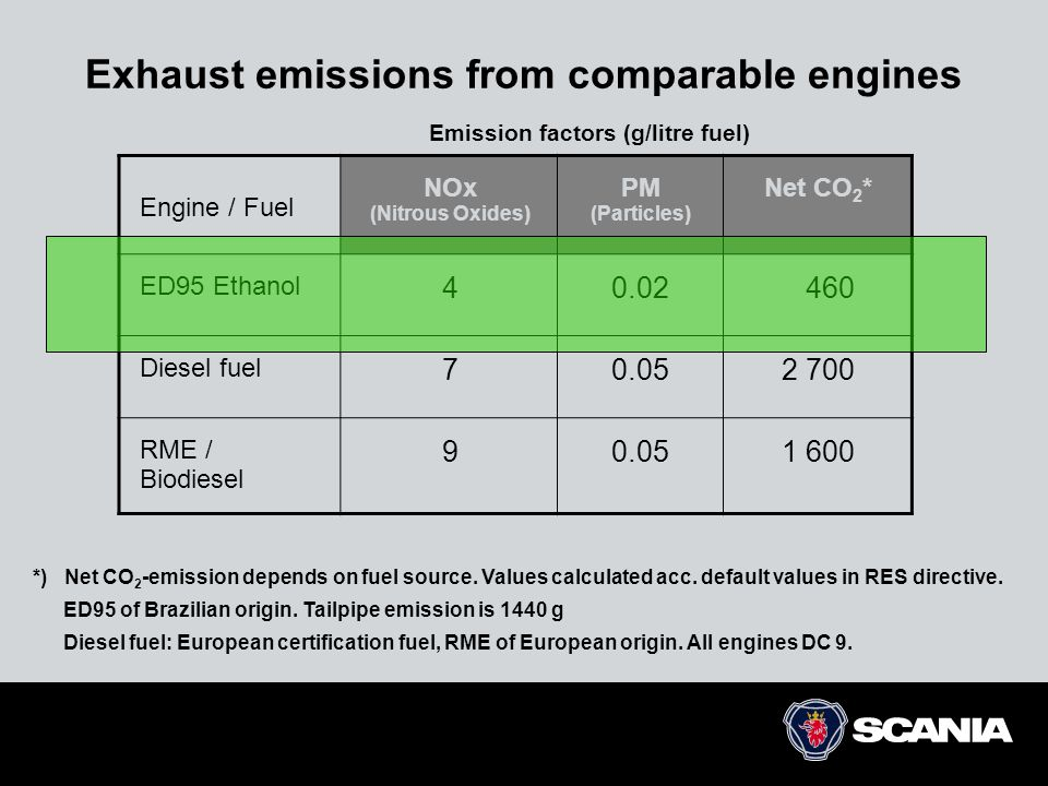 Exhaust emissions from comparable engines