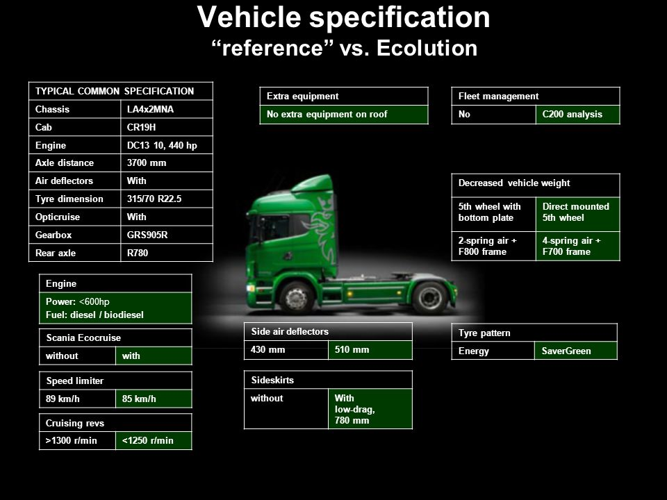 Vehicle specification reference vs. Ecolution