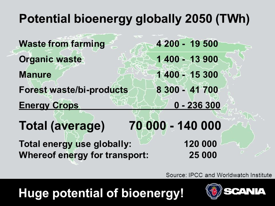 Potential bioenergy globally 2050 (TWh)