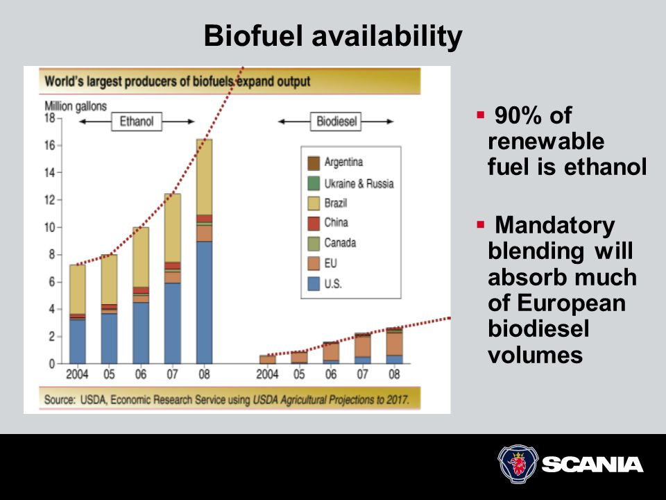 Biofuel availability 90% of renewable fuel is ethanol