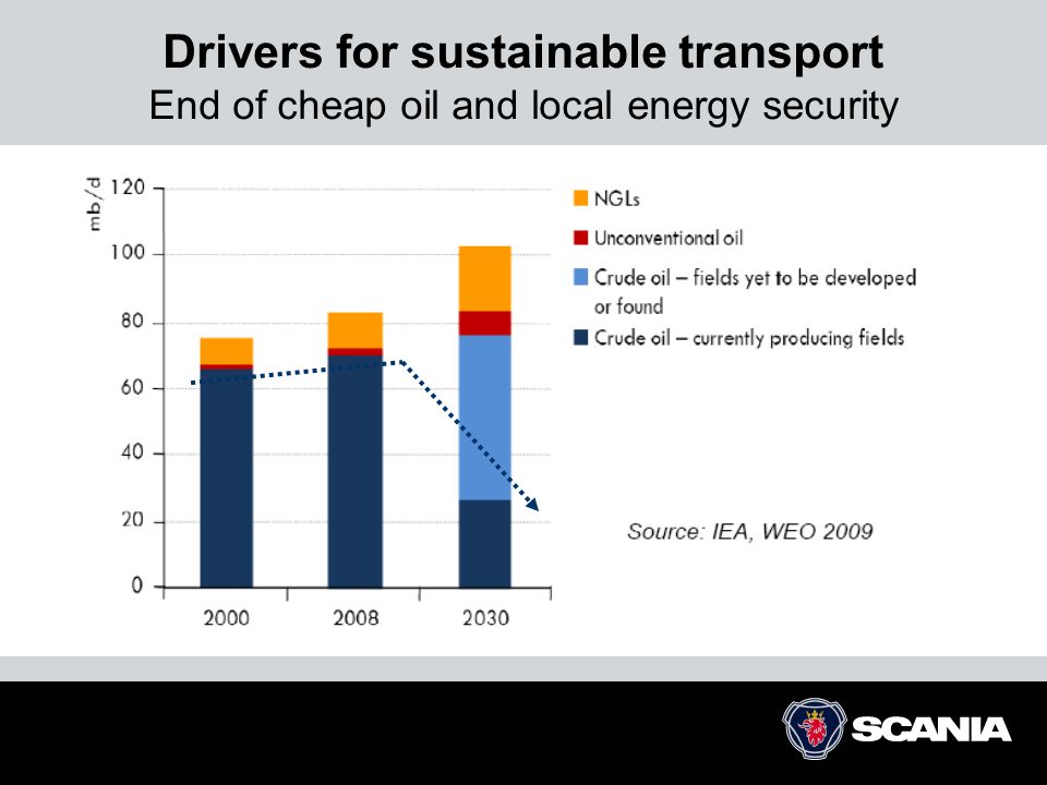 Drivers for sustainable transport End of cheap oil and local energy security