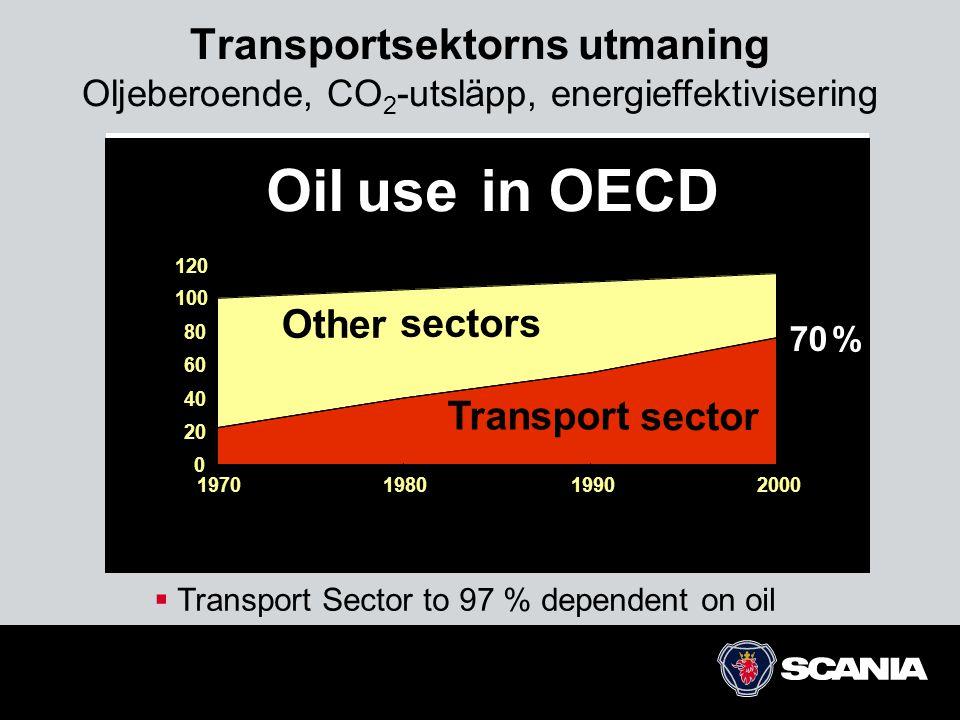 Transportsektorns utmaning Oljeberoende, CO2-utsläpp, energieffektivisering