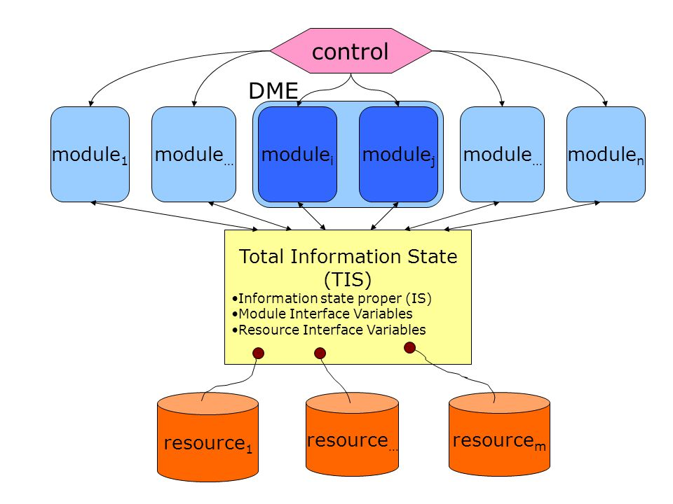Total Information State