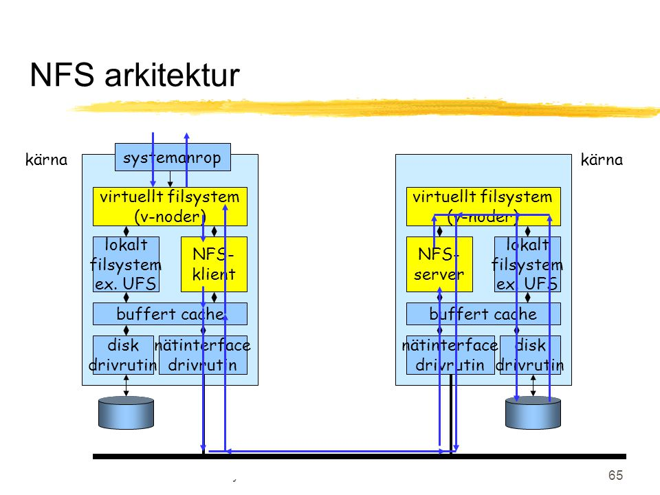 virtuellt filsystem (v-noder)