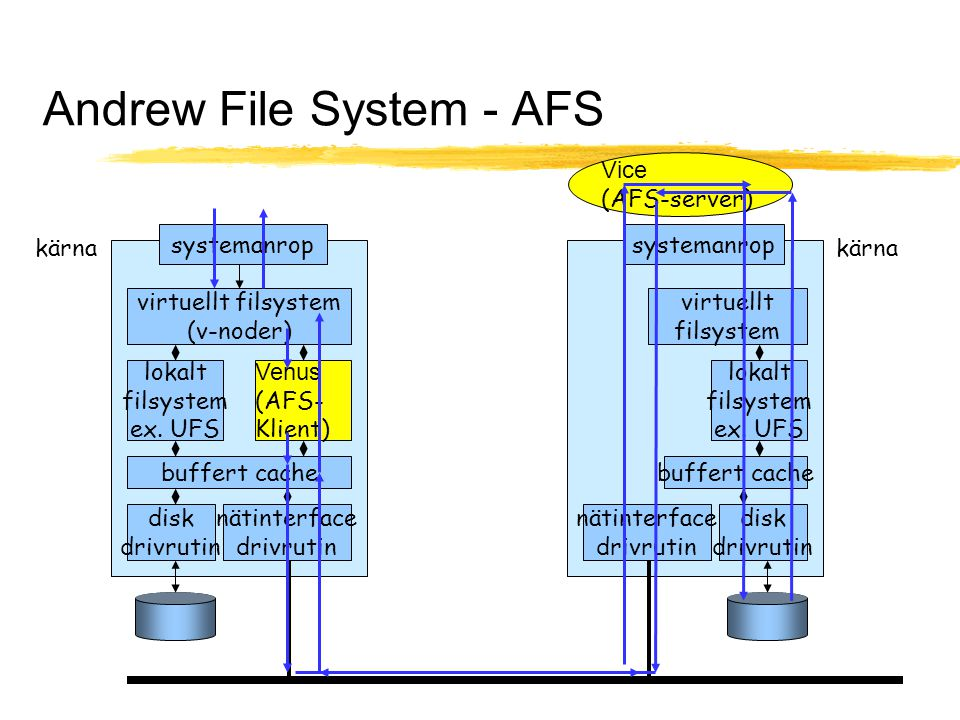 Andrew File System - AFS