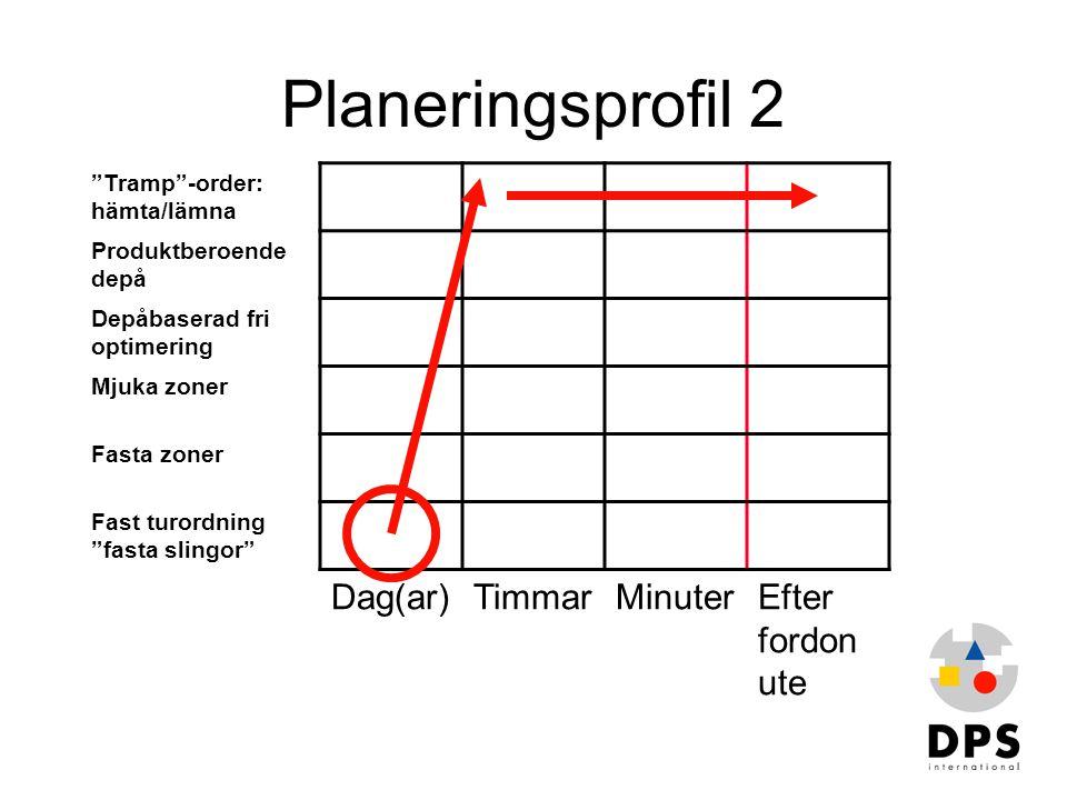 Planeringsprofil 2 Dag(ar) Timmar Minuter Efter fordon ute