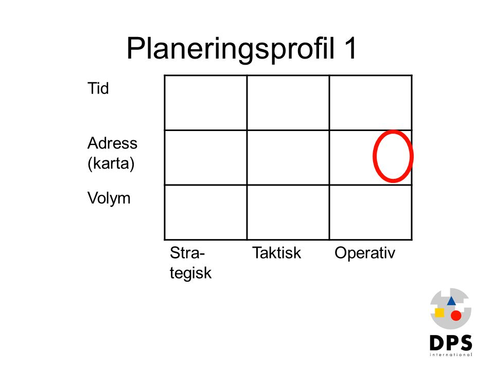 Planeringsprofil 1 Tid Adress (karta) Volym Stra-tegisk Taktisk