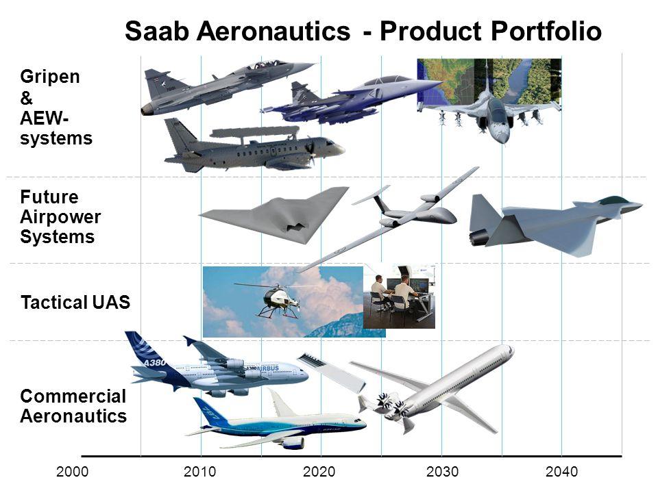 Saab Aeronautics - Product Portfolio