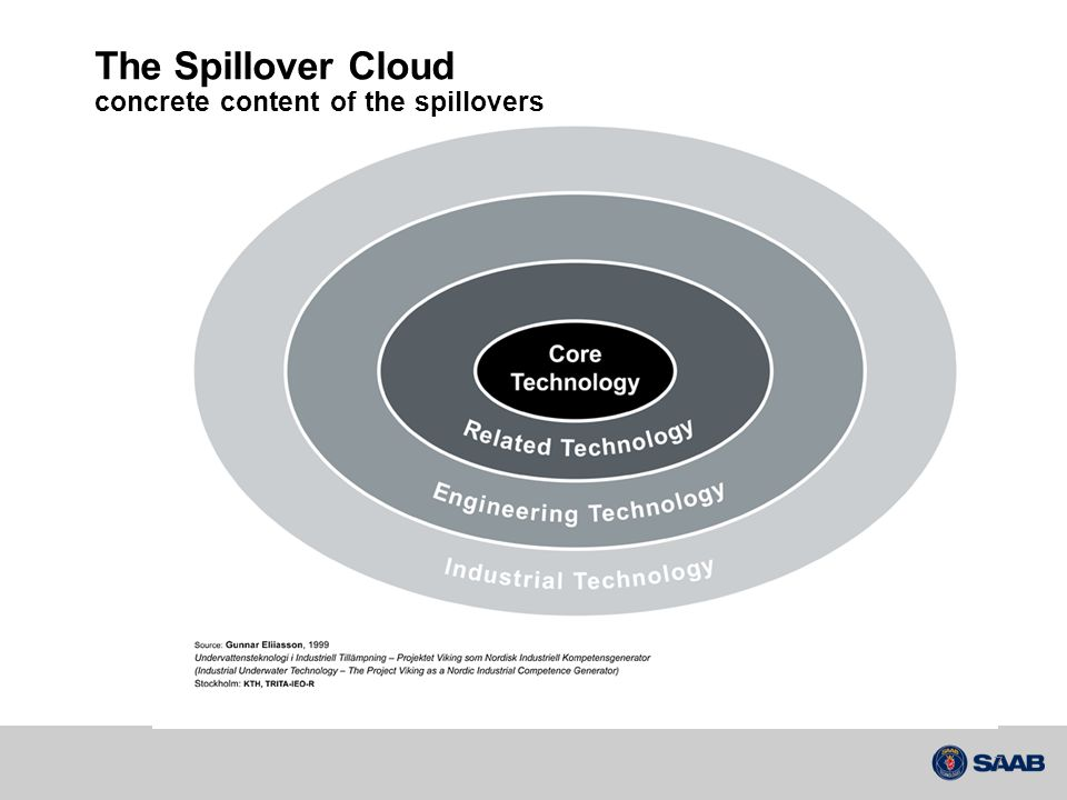 The Spillover Cloud concrete content of the spillovers