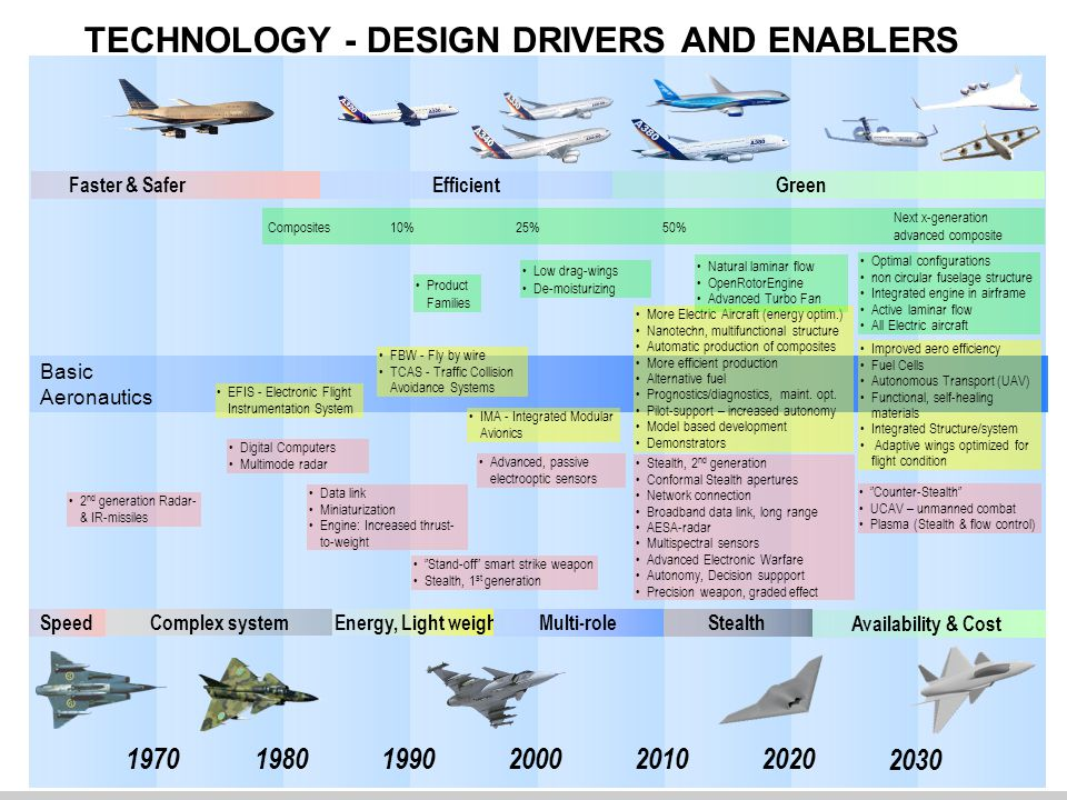 TECHNOLOGY - DESIGN DRIVERS AND ENABLERS