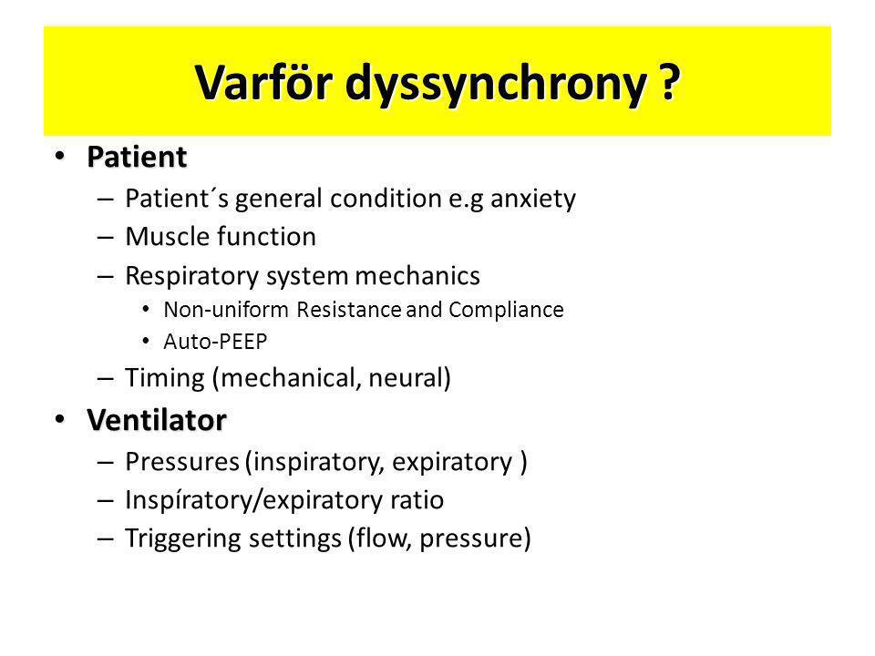 Varför dyssynchrony Patient Ventilator