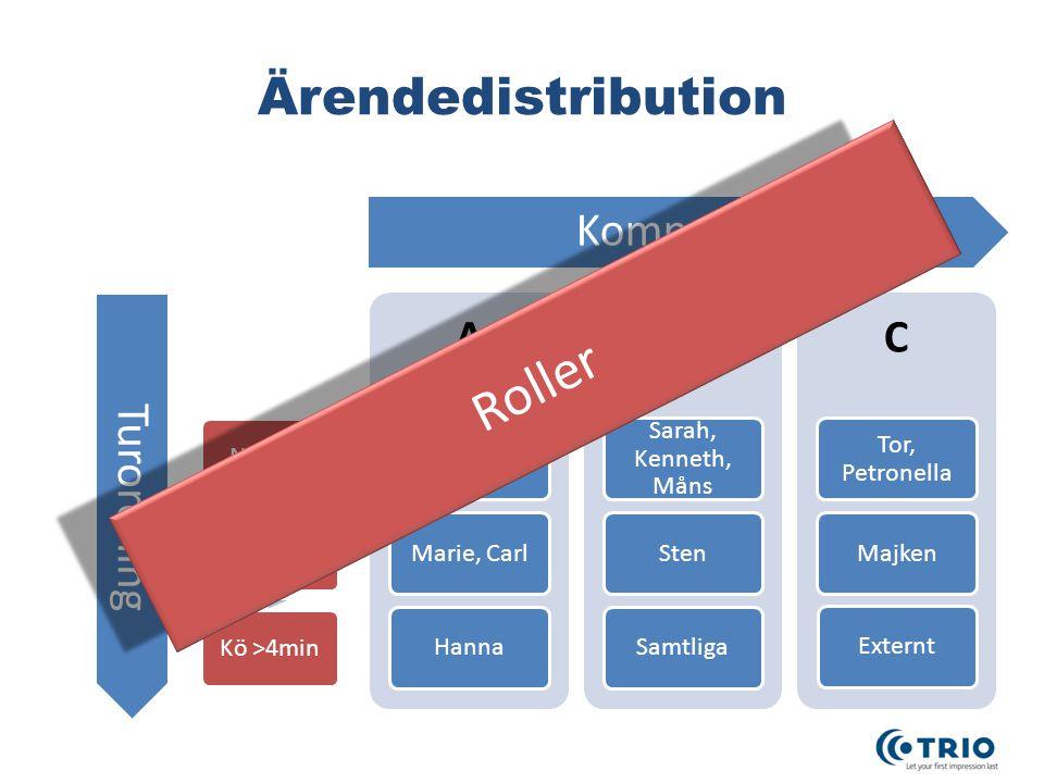Roller Ärendedistribution Kompetens Turordning A B C Ove, Anders