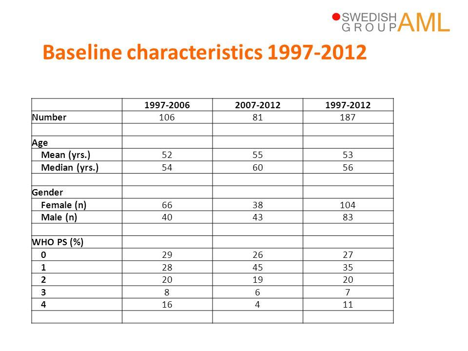 Baseline characteristics 1997-2012