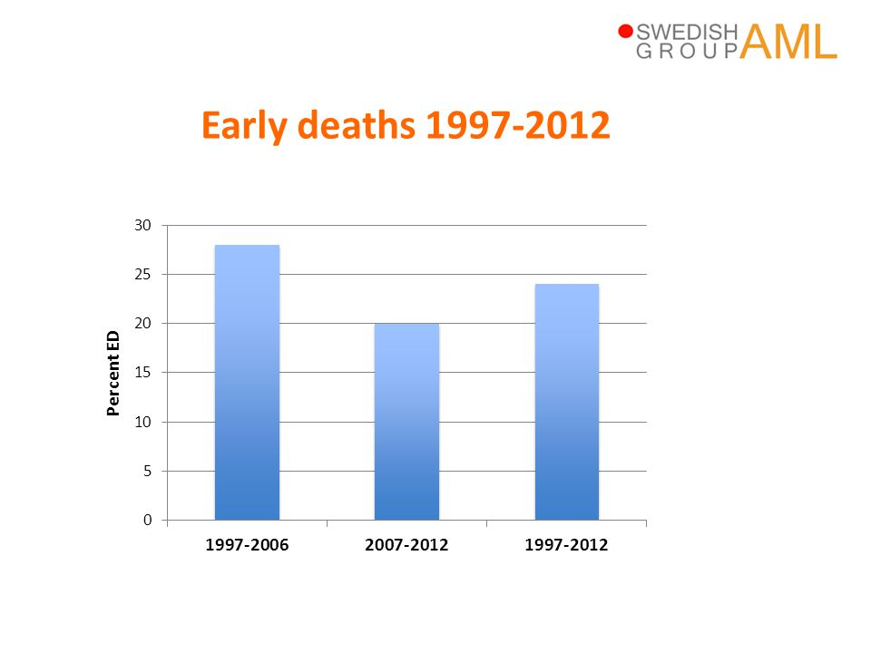Early deaths 1997-2012