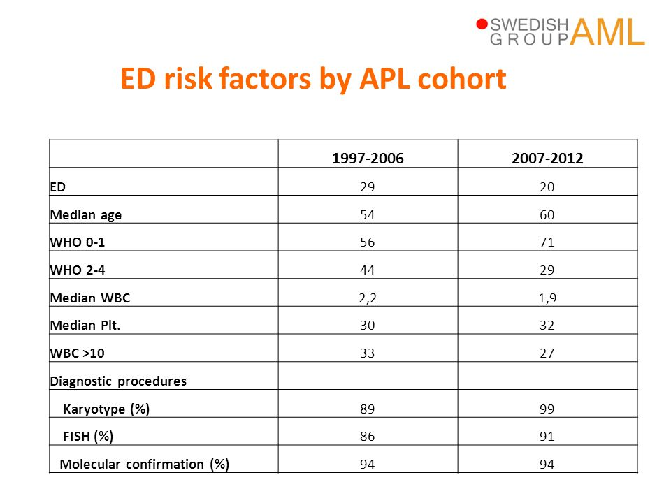 ED risk factors by APL cohort