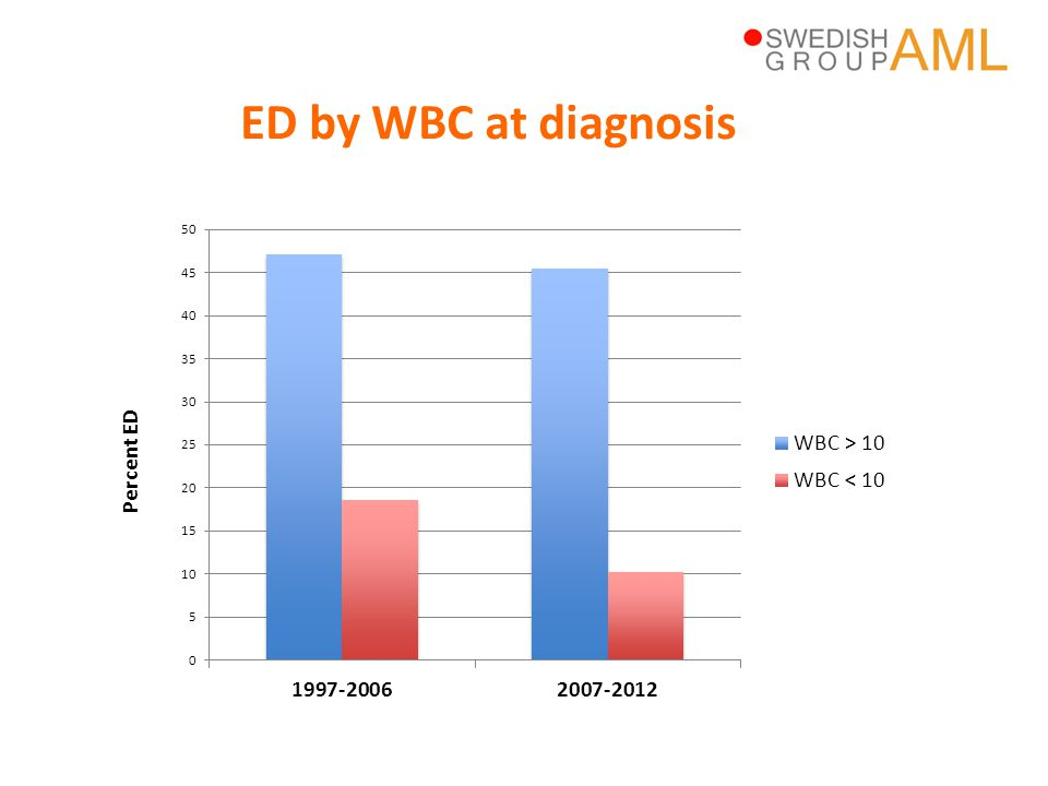 ED by WBC at diagnosis