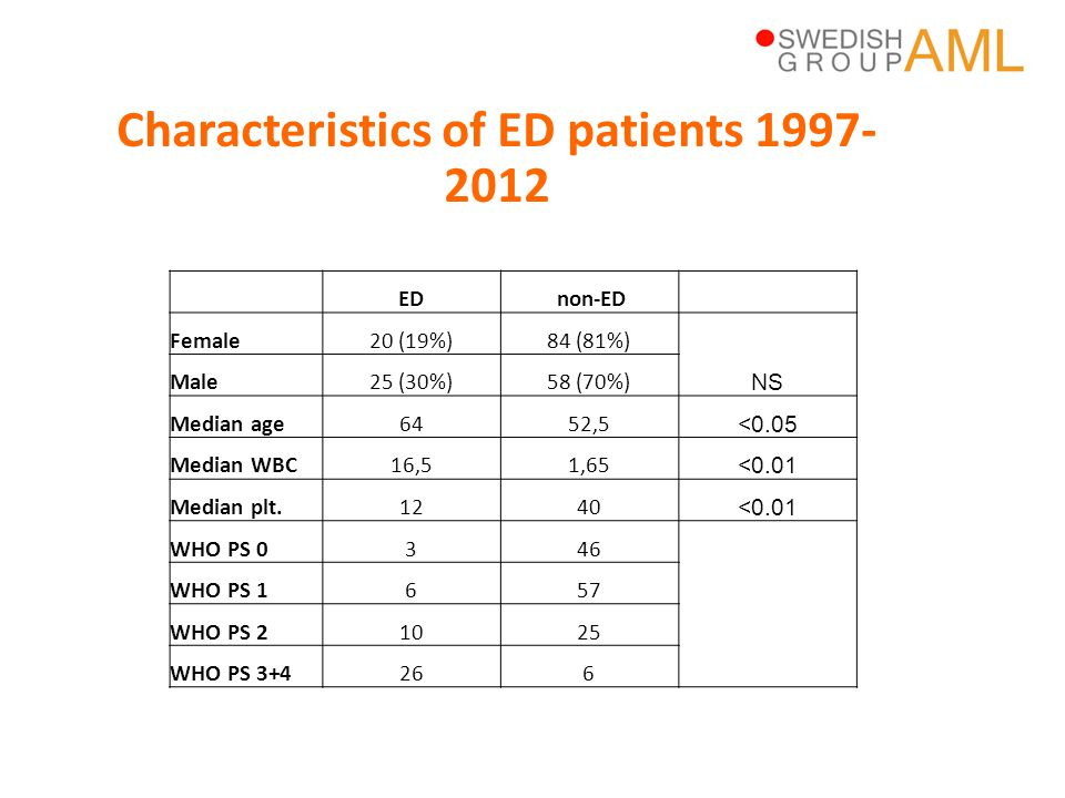 Characteristics of ED patients 1997-2012