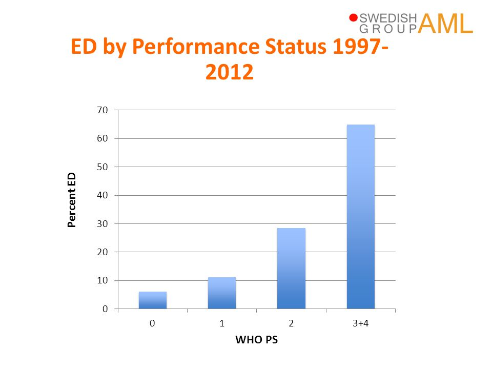 ED by Performance Status 1997-2012