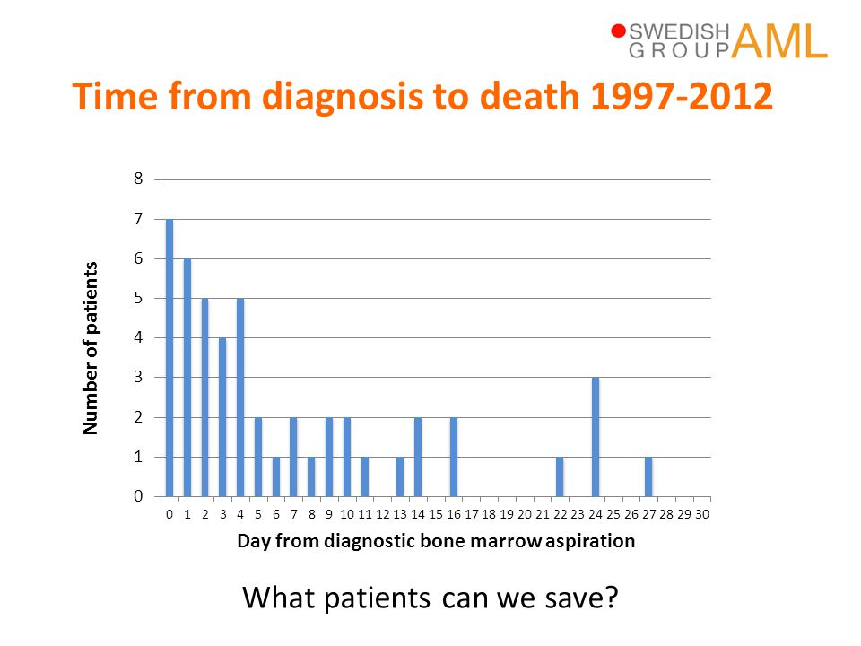 Time from diagnosis to death 1997-2012