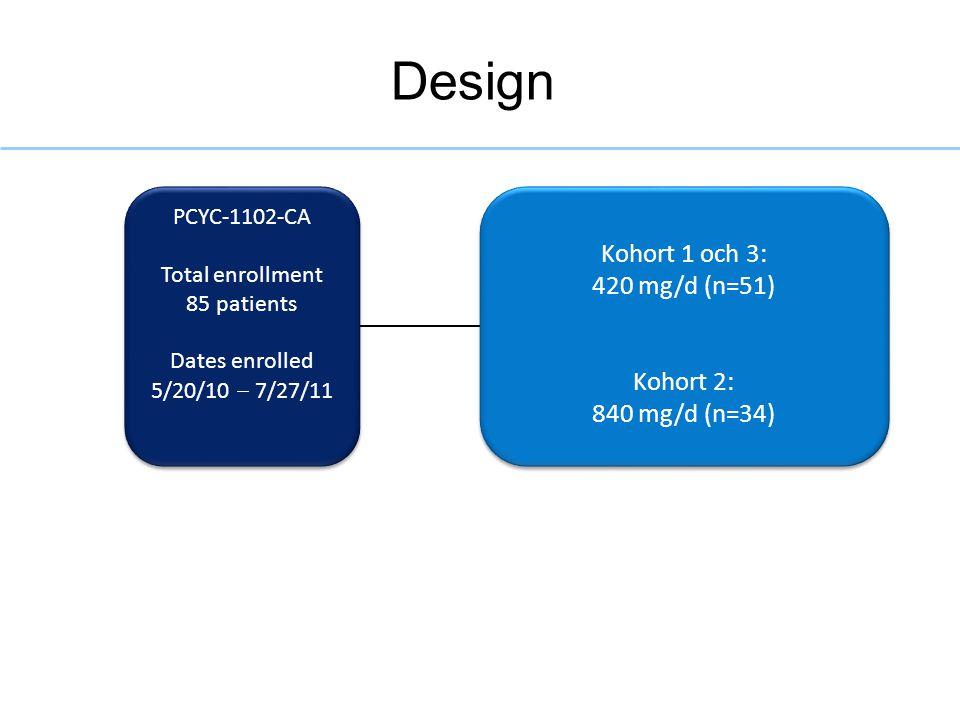 Design Kohort 1 och 3: 420 mg/d (n=51) Kohort 2: 840 mg/d (n=34)