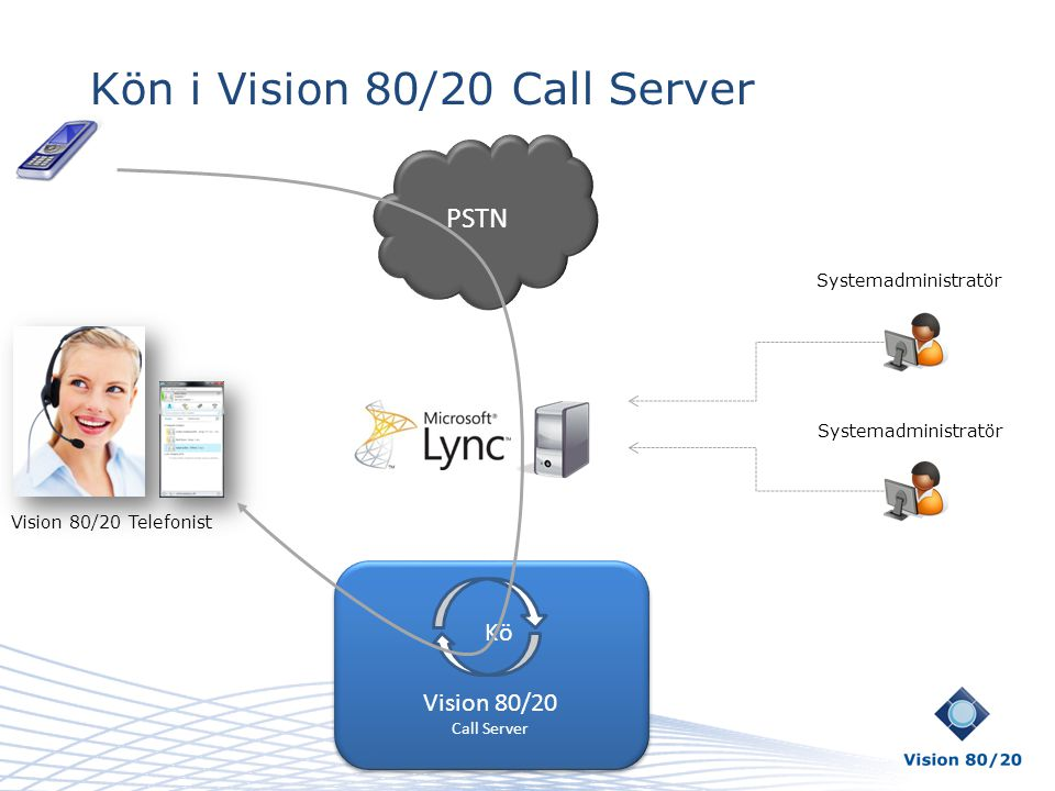 Kön i Vision 80/20 Call Server