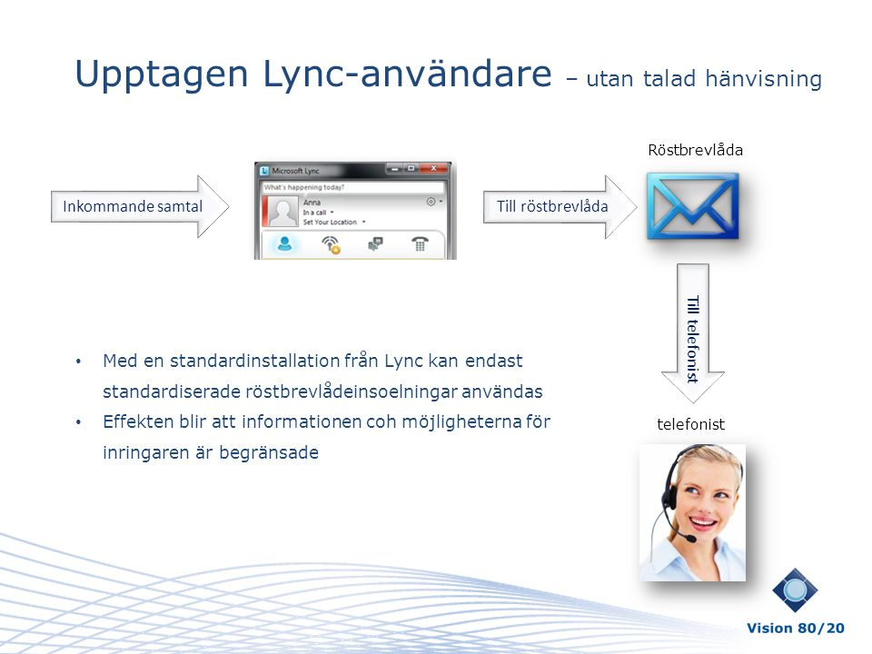 Upptagen Lync-användare – utan talad hänvisning