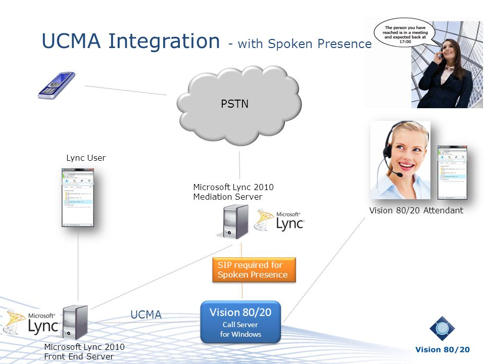 UCMA Integration - with Spoken Presence