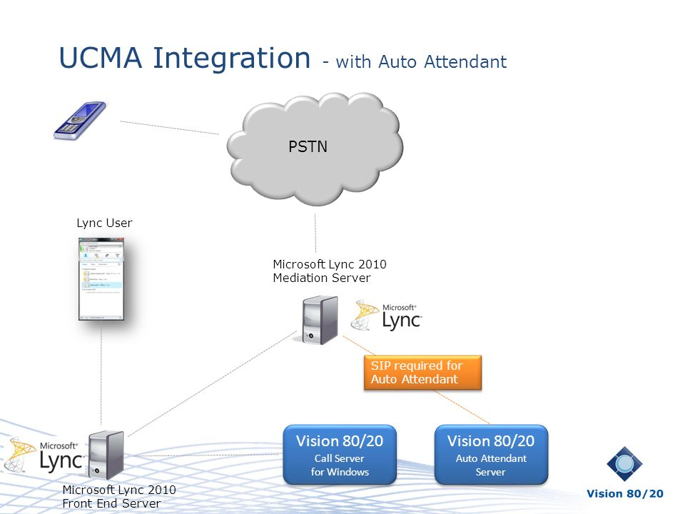 UCMA Integration - with Auto Attendant