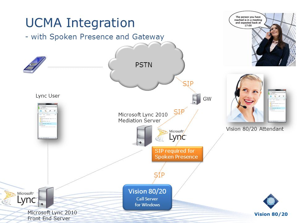 UCMA Integration - with Spoken Presence and Gateway Vision 80/20 PSTN