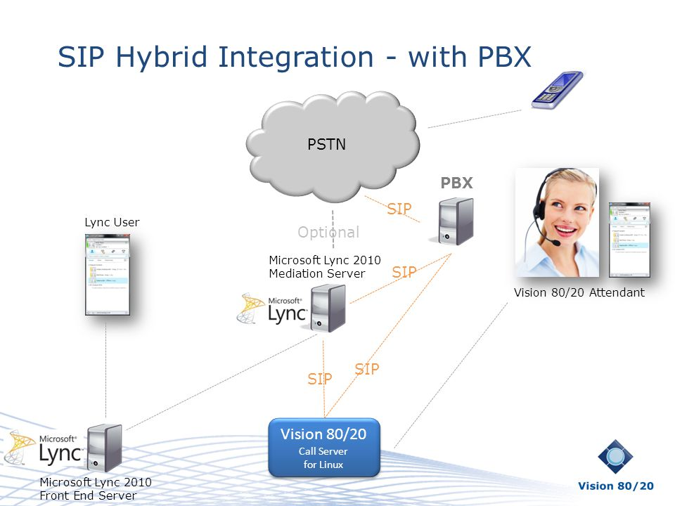 SIP Hybrid Integration - with PBX