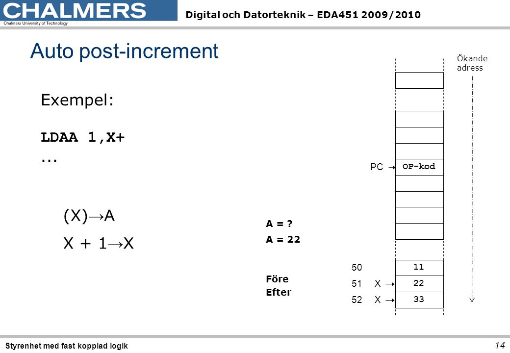 Auto post-increment Exempel: LDAA 1,X+ ... (X)→A X + 1→X PC OP-kod
