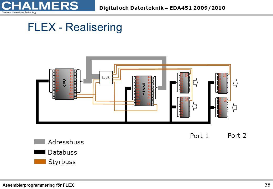 FLEX - Realisering Port 1 Port 2 Adressbuss Databuss Styrbuss