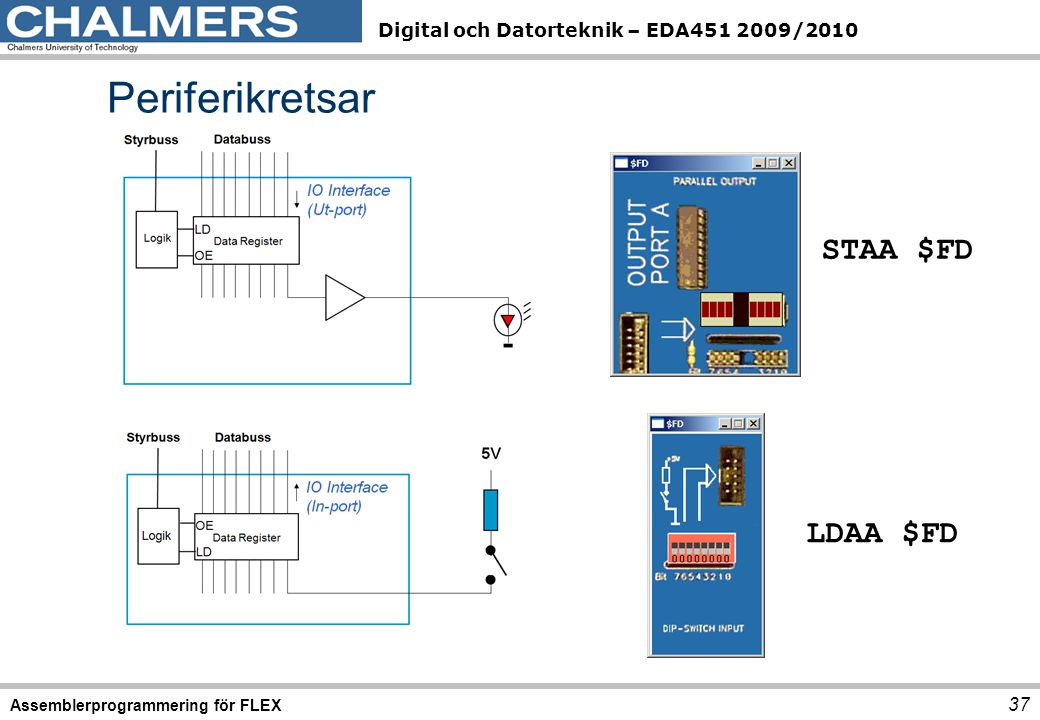 Periferikretsar STAA $FD LDAA $FD Assemblerprogrammering för FLEX