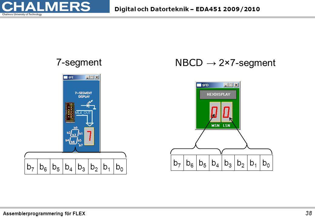 7-segment NBCD → 2×7-segment b7 b6 b5 b4 b3 b2 b1 b0 b7 b6 b5 b4 b3 b2