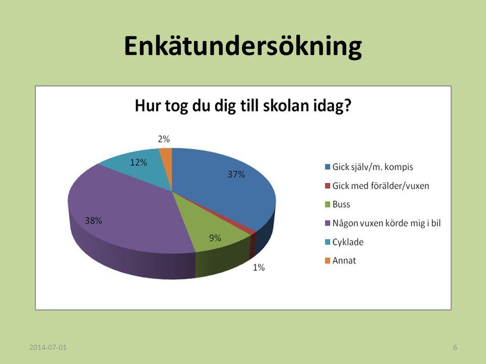 Enkätundersökning 2017-04-03