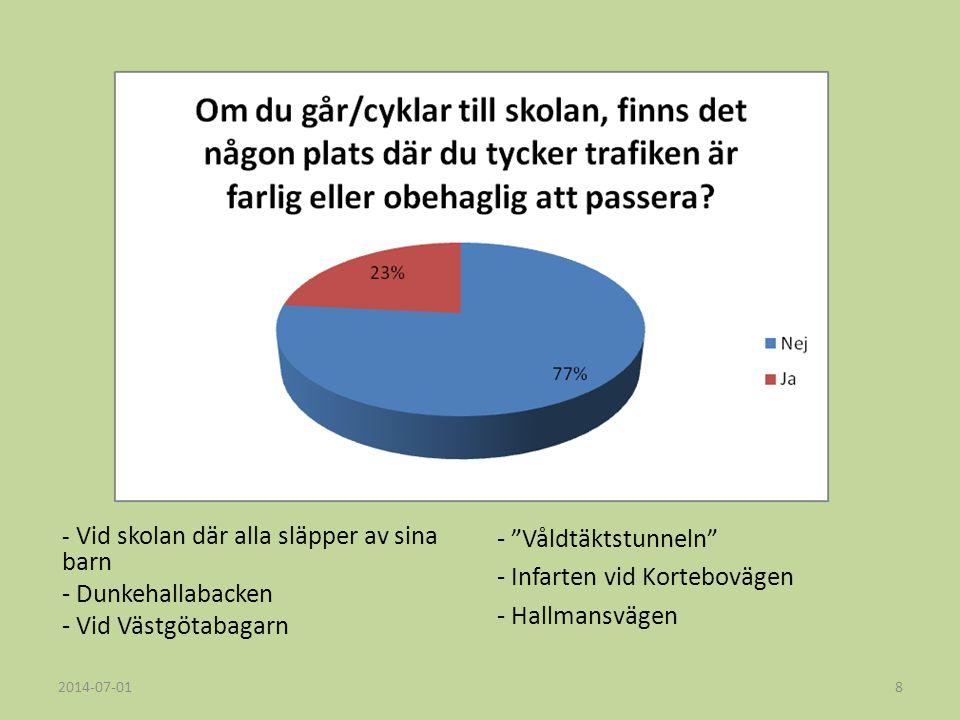 - Våldtäktstunneln - Infarten vid Kortebovägen - Hallmansvägen